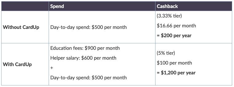 Education Fees - Calculation - Cashback