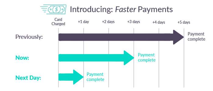 Introducing: Faster payments