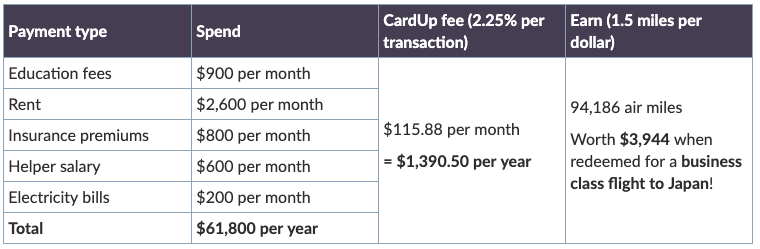 Education Fees - Calculation - Miles